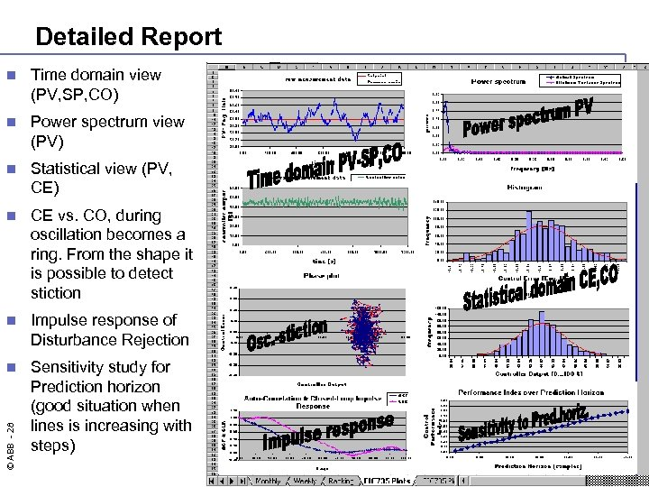 Detailed Report Time domain view (PV, SP, CO) n Power spectrum view (PV) n