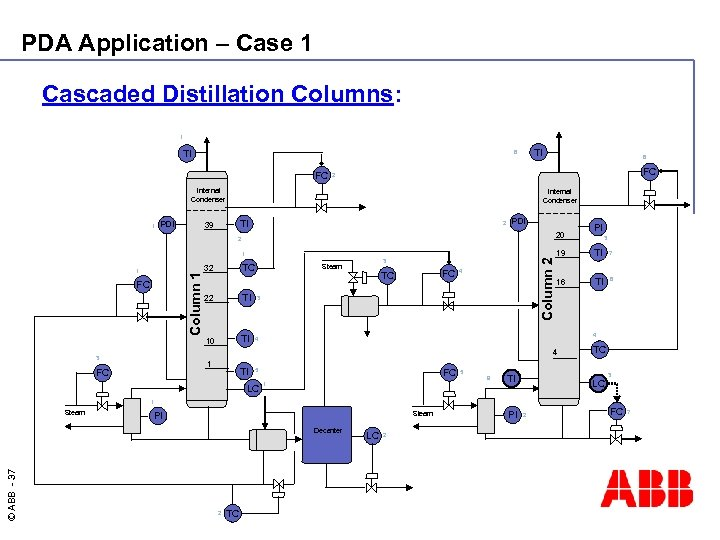 PDA Application – Case 1 Cascaded Distillation Columns: 1 TI TI 6 FC FC