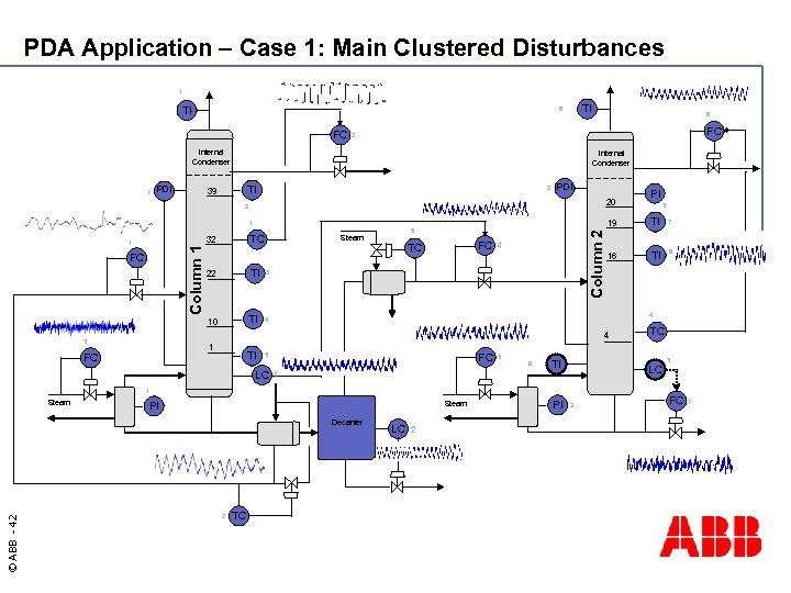 PDA Application – Case 1: Main Clustered Disturbances 1 TI TI 6 FC FC