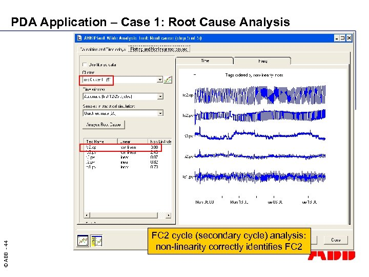 © ABB - 44 PDA Application – Case 1: Root Cause Analysis FC 2