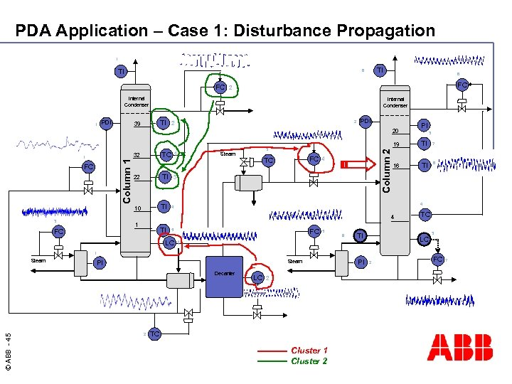 PDA Application – Case 1: Disturbance Propagation 1 TI TI 6 FC FC 2