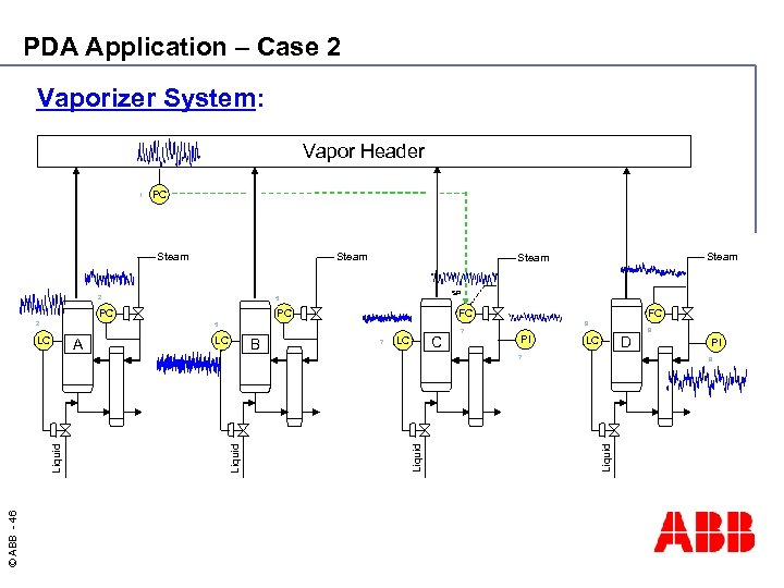 PDA Application – Case 2 Vaporizer System: Vapor Header 1 PC Steam 2 SP