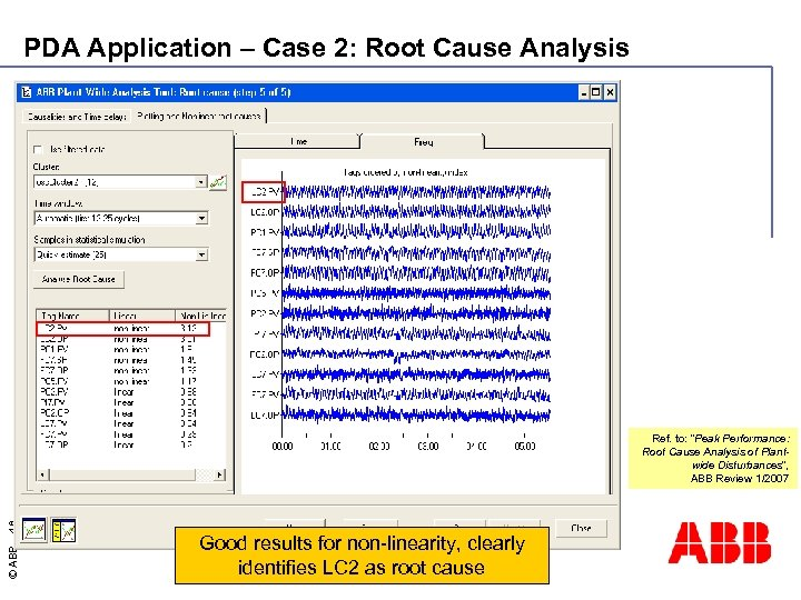 PDA Application – Case 2: Root Cause Analysis © ABB - 48 Ref. to: