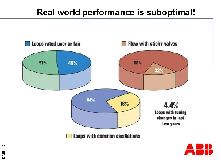 © ABB - 5 Real world performance is suboptimal!