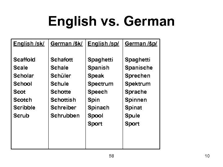English vs. German English /sk/ German /šk/ English /sp/ German /šp/ Scaffold Scale Scholar