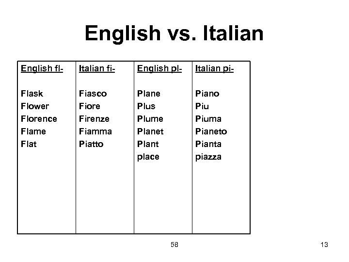 English vs. Italian English fl- Italian fi- English pl- Italian pi- Flask Flower Florence
