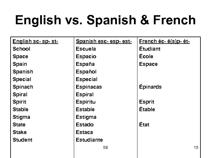English vs. Spanish & French English sc- sp- st. School Space Spain Spanish Special