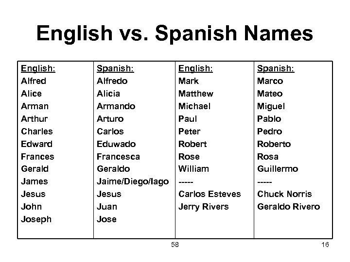 English vs. Spanish Names English: Alfred Alice Arman Arthur Charles Edward Frances Gerald James