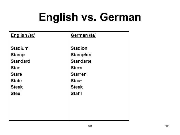English vs. German English /st/ German /št/ Stadium Stamp Standard Stare State Steak Steel