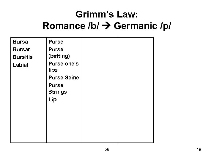 Grimm's Law: Romance /b/ Germanic /p/ Bursar Bursitis Labial Purse (betting) Purse one's lips