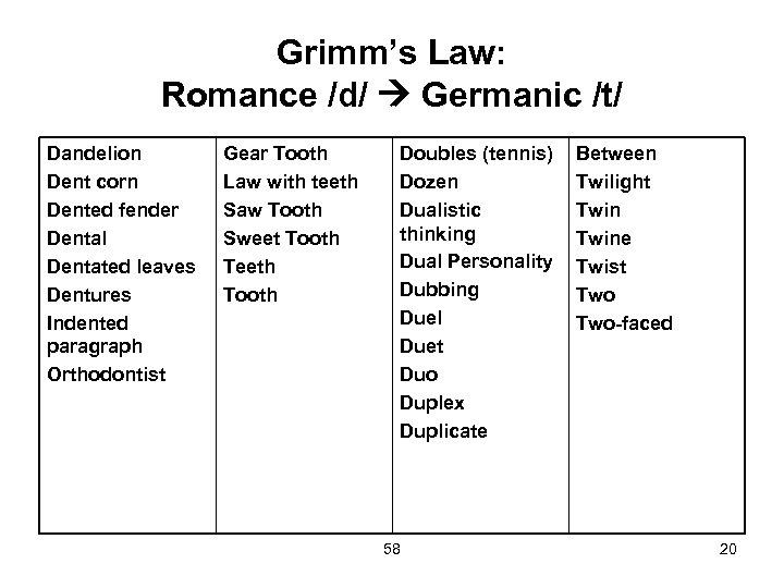 Grimm's Law: Romance /d/ Germanic /t/ Dandelion Dent corn Dented fender Dental Dentated leaves