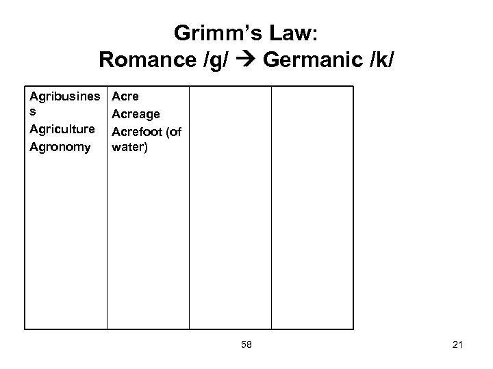 Grimm's Law: Romance /g/ Germanic /k/ Agribusines s Agriculture Agronomy Acreage Acrefoot (of water)