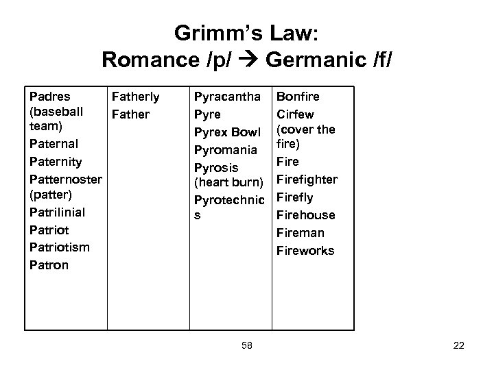Grimm's Law: Romance /p/ Germanic /f/ Padres Fatherly (baseball Father team) Paternal Paternity Patternoster