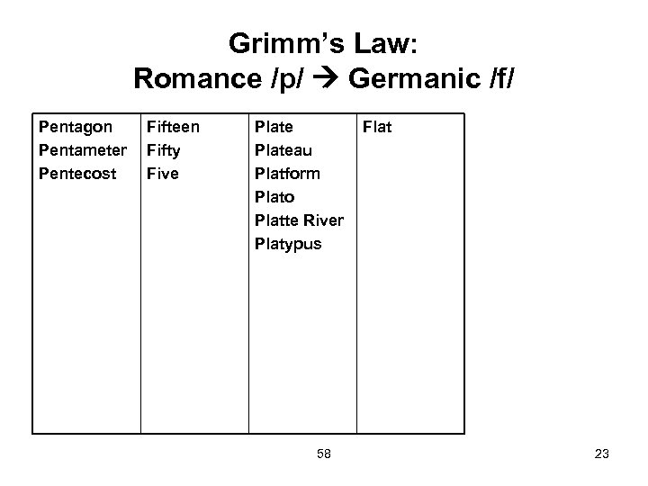 Grimm's Law: Romance /p/ Germanic /f/ Pentagon Pentameter Pentecost Fifteen Fifty Five Plateau Platform