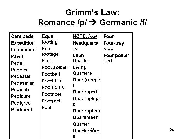 Grimm's Law: Romance /p/ Germanic /f/ Centipede Expedition Impediment Pawn Pedal Peddler Pedestal Pedestrian