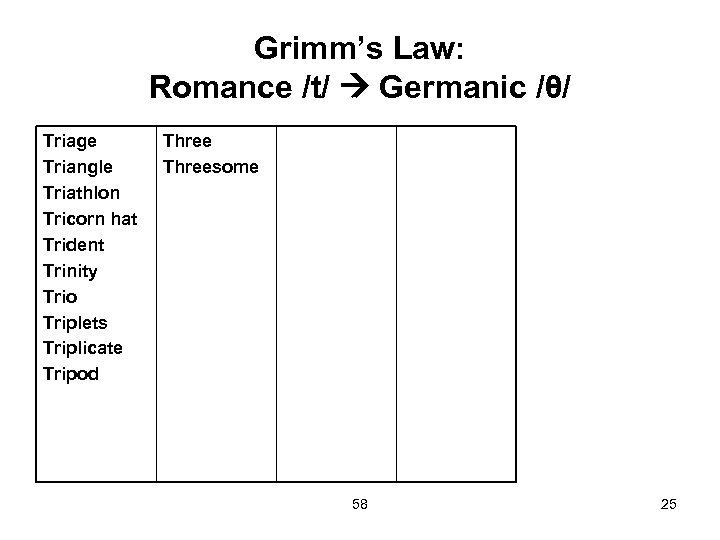 Grimm's Law: Romance /t/ Germanic /θ/ Triage Triangle Triathlon Tricorn hat Trident Trinity Trio