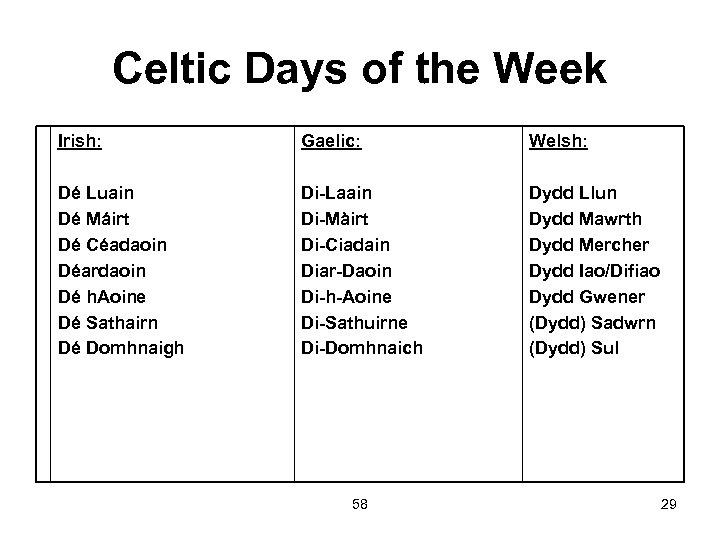 Celtic Days of the Week Irish: Gaelic: Welsh: Dé Luain Dé Máirt Dé Céadaoin