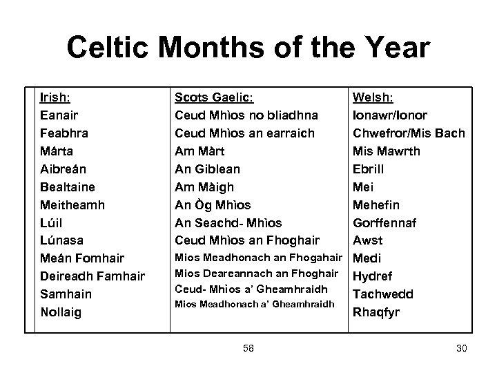 Celtic Months of the Year Irish: Eanair Feabhra Márta Aibreán Bealtaine Meitheamh Lúil Lúnasa
