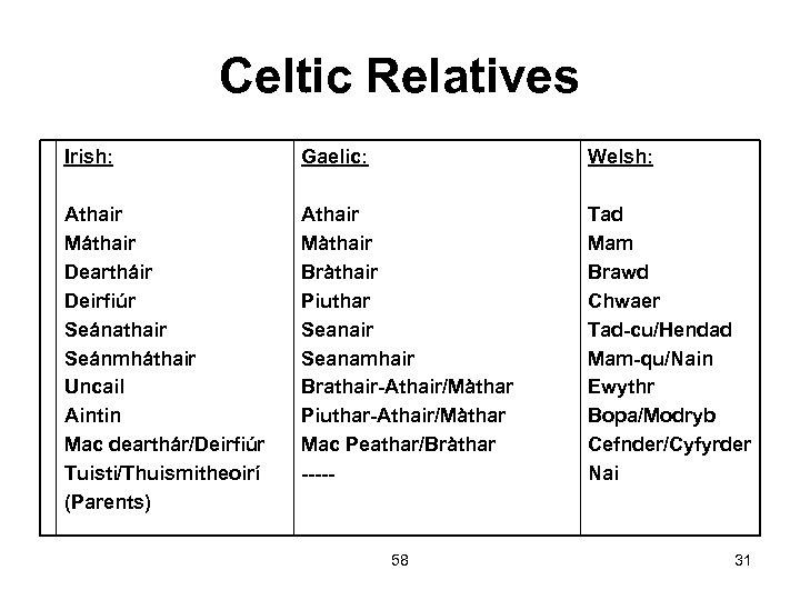 Celtic Relatives Irish: Gaelic: Welsh: Athair Máthair Deartháir Deirfiúr Seánathair Seánmháthair Uncail Aintin Mac