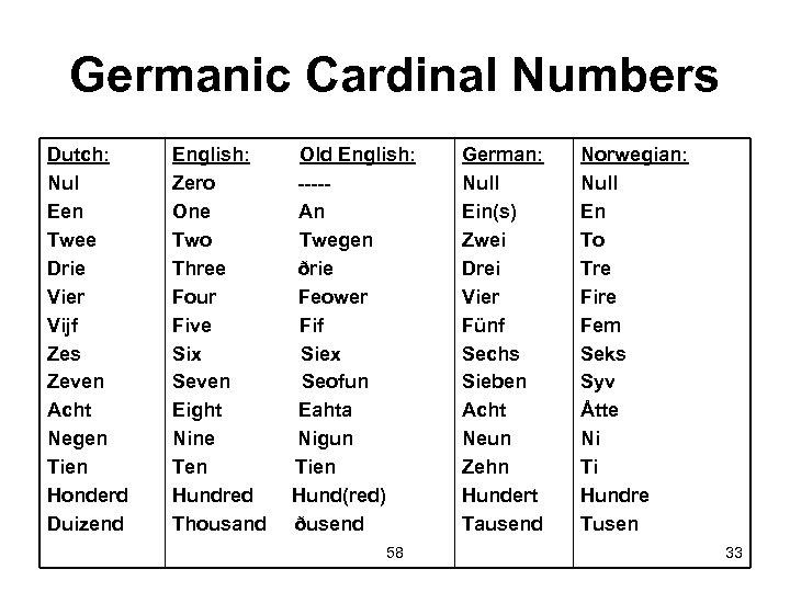 Germanic Cardinal Numbers Dutch: Nul Een Twee Drie Vier Vijf Zes Zeven Acht Negen