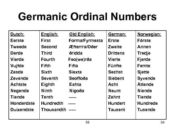 Germanic Ordinal Numbers Dutch: Eerste Tweede Derde Vierde Vujfde Zesde Zevende Achtste Negende Tiende