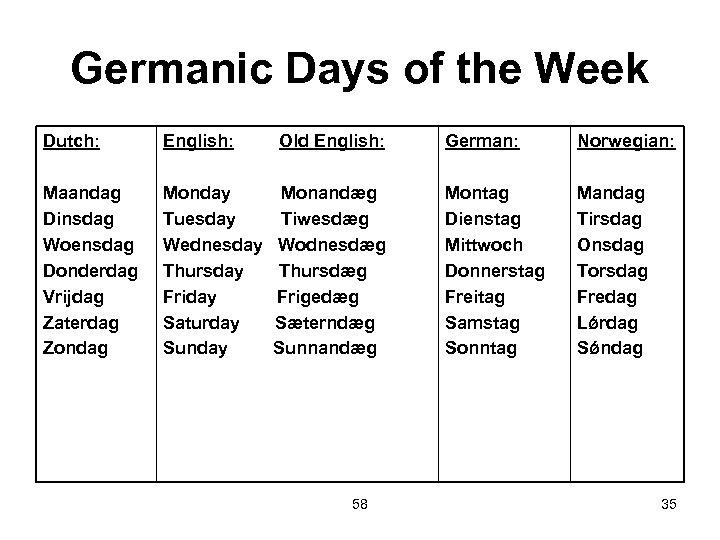 Germanic Days of the Week Dutch: English: Maandag Dinsdag Woensdag Donderdag Vrijdag Zaterdag Zondag