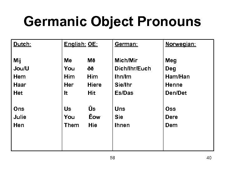 Germanic Object Pronouns Dutch: English: OE: German: Norwegian: Mij Jou/U Hem Haar Het Me