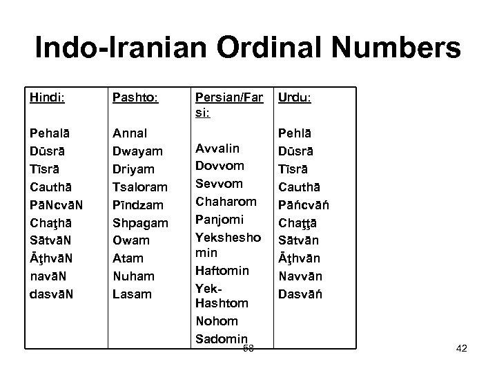 Indo-Iranian Ordinal Numbers Hindi: Pashto: Pehalā Dūsrā Tīsrā Cauthā PāNcvāN Chaţhā SātvāN ĀţhvāN navāN