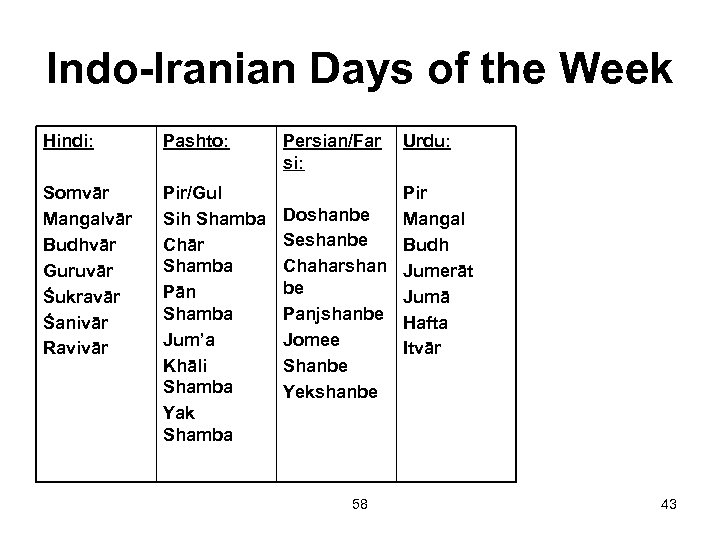 Indo-Iranian Days of the Week Hindi: Pashto: Persian/Far si: Somvār Mangalvār Budhvār Guruvār Śukravār