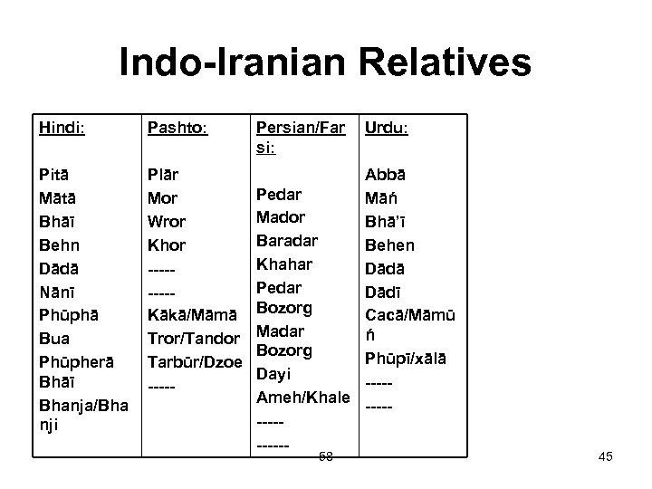 Indo-Iranian Relatives Hindi: Pashto: Persian/Far si: Pitā Mātā Bhāī Behn Dādā Nānī Phūphā Bua