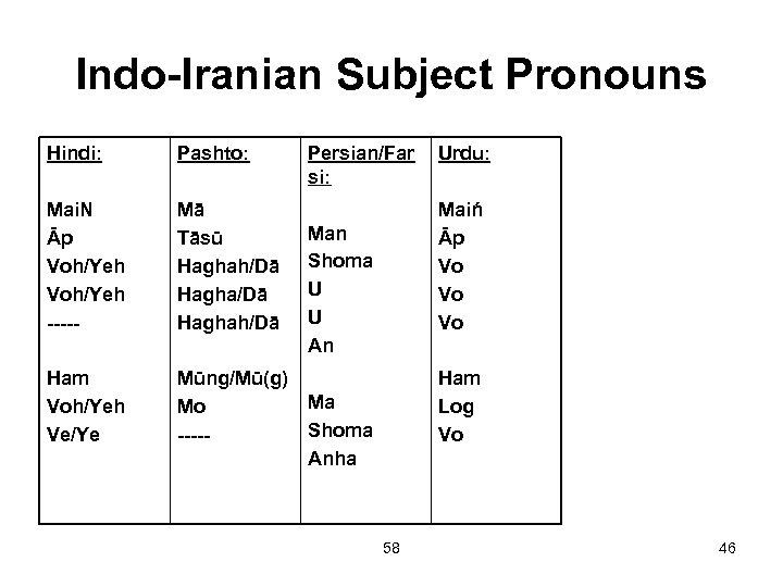 Indo-Iranian Subject Pronouns Hindi: Pashto: Mai. N Āp Voh/Yeh ----- Mā Tāsū Haghah/Dā Ham