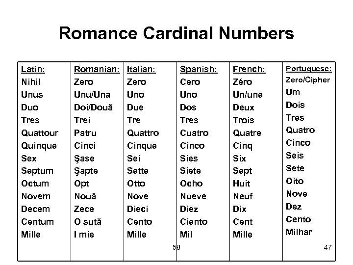 Romance Cardinal Numbers Latin: Nihil Unus Duo Tres Quattour Quinque Sex Septum Octum Novem
