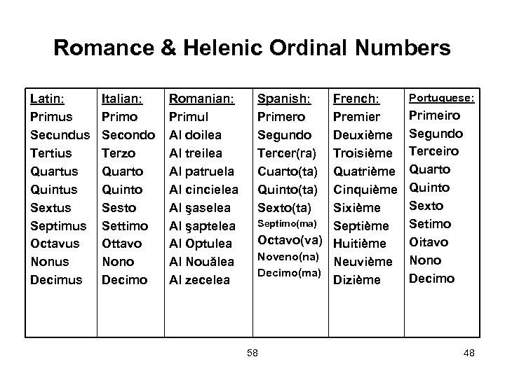 Romance & Helenic Ordinal Numbers Latin: Primus Secundus Tertius Quartus Quintus Sextus Septimus Octavus