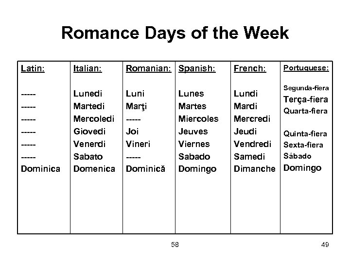 Romance Days of the Week Latin: Italian: Romanian: Spanish: French: ------------Dominica Lunedi Martedi Mercoledi