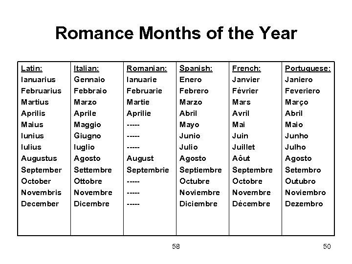 Romance Months of the Year Latin: Ianuarius Februarius Martius Aprilis Maius Iunius Iulius Augustus