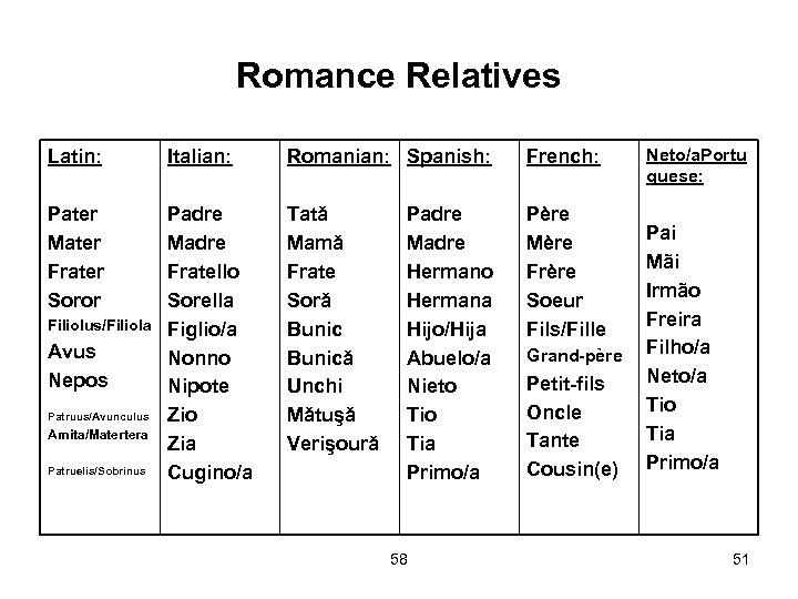 Romance Relatives Latin: Italian: Romanian: Spanish: French: Pater Mater Frater Soror Padre Madre Fratello