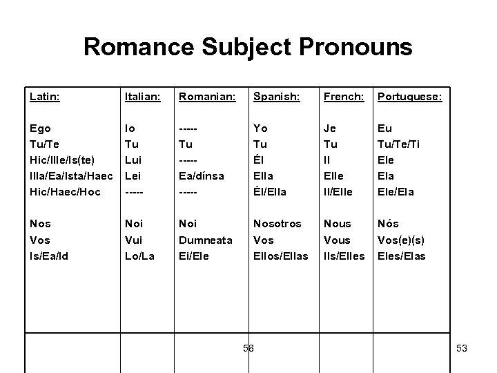 Romance Subject Pronouns Latin: Italian: Romanian: Spanish: French: Portuguese: Ego Tu/Te Hic/Ille/Is(te) Illa/Ea/Ista/Haec Hic/Haec/Hoc