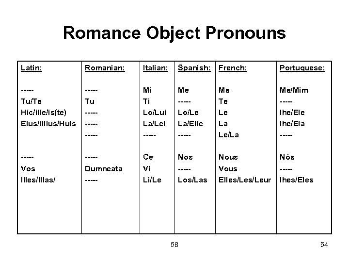 Romance Object Pronouns Latin: Romanian: Italian: Spanish: French: Portuguese: ----Tu/Te Hic/ille/is(te) Eius/Illius/Huis ----Tu -------