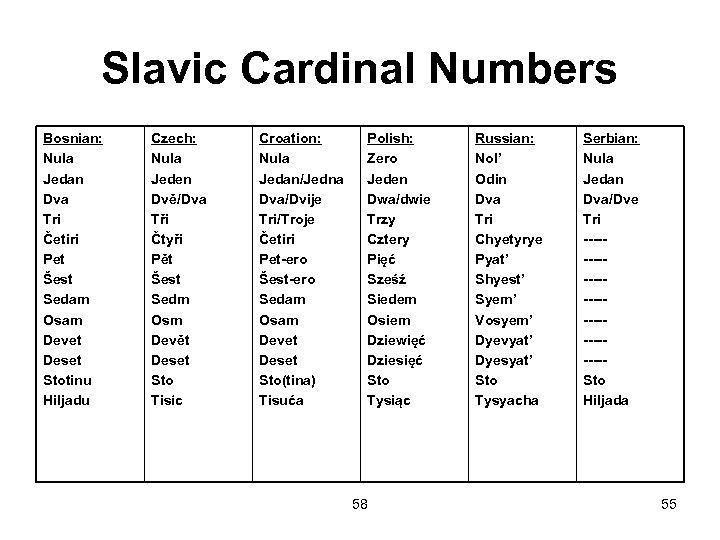 Slavic Cardinal Numbers Bosnian: Nula Jedan Dva Tri Četiri Pet Šest Sedam Osam Devet