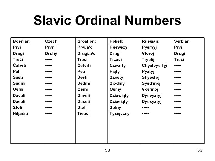 Slavic Ordinal Numbers Bosnian: Prvi Drugi Treći Četvrti Peti Šesti Sedmi Osmi Deveti Deseti