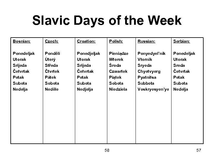 Slavic Days of the Week Bosnian: Czech: Croation: Polish: Russian: Serbian: Ponedeljak Utorak Srijeda
