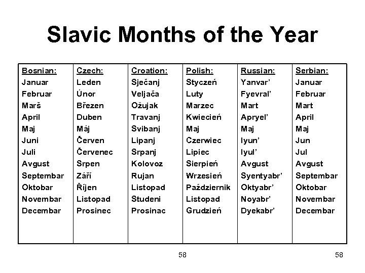 Slavic Months of the Year Bosnian: Januar Februar Marš April Maj Juni Juli Avgust
