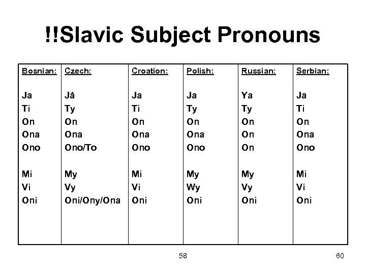 !!Slavic Subject Pronouns Bosnian: Czech: Croation: Polish: Russian: Serbian: Ja Ti On Ona Ono