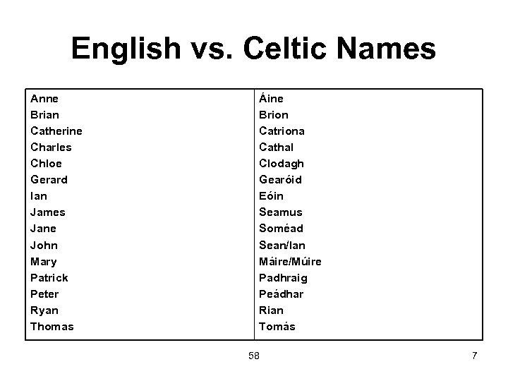 English vs. Celtic Names Anne Brian Catherine Charles Chloe Gerard Ian James Jane John