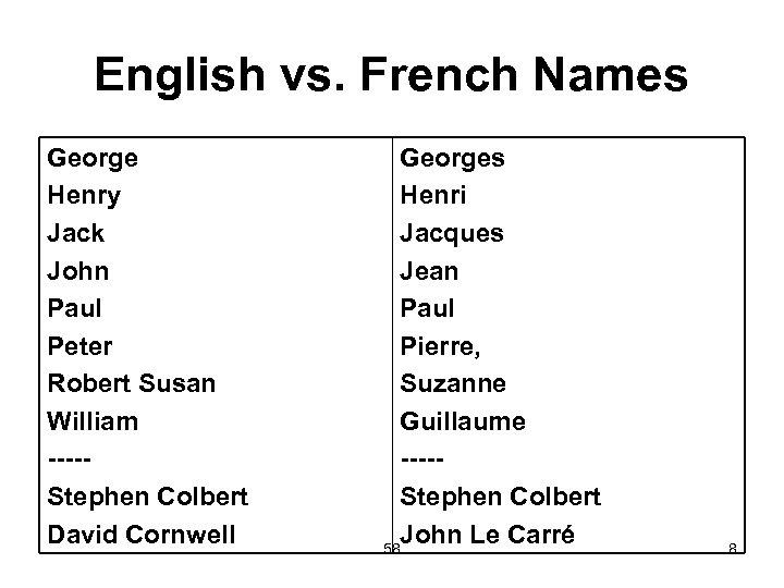 English vs. French Names George Henry Jack John Paul Peter Robert Susan William ----Stephen