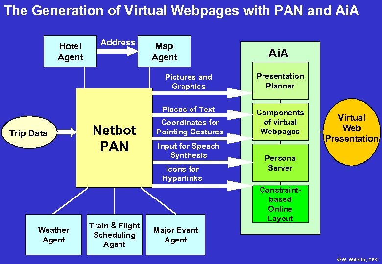 The Generation of Virtual Webpages with PAN and Ai. A Hotel Agent Address Map