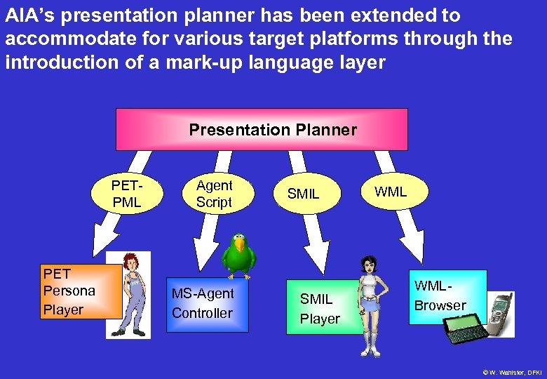 AIA's presentation planner has been extended to accommodate for various target platforms through the