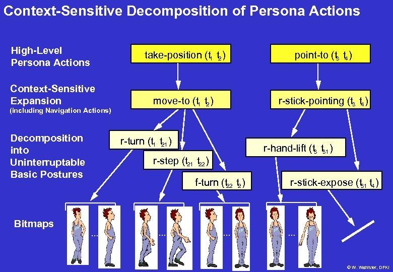 Context-Sensitive Decomposition of Persona Actions High-Level Persona Actions take-position (t 1 t 2 )