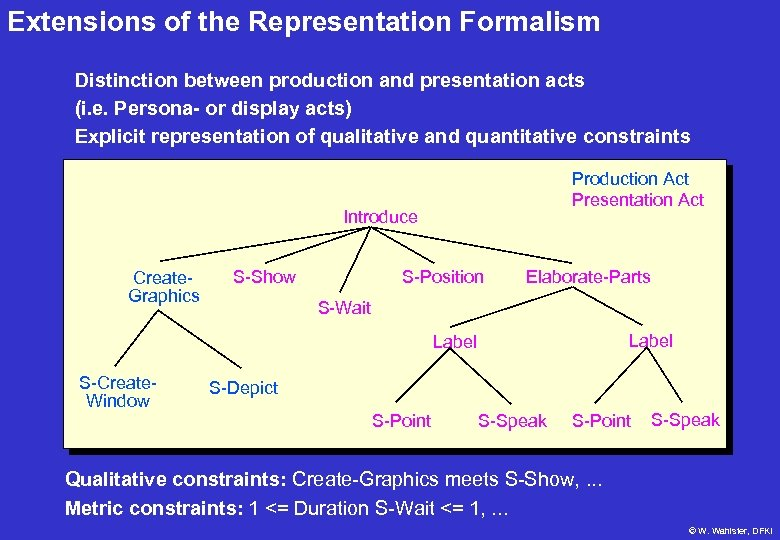 Extensions of the Representation Formalism Distinction between production and presentation acts (i. e. Persona-