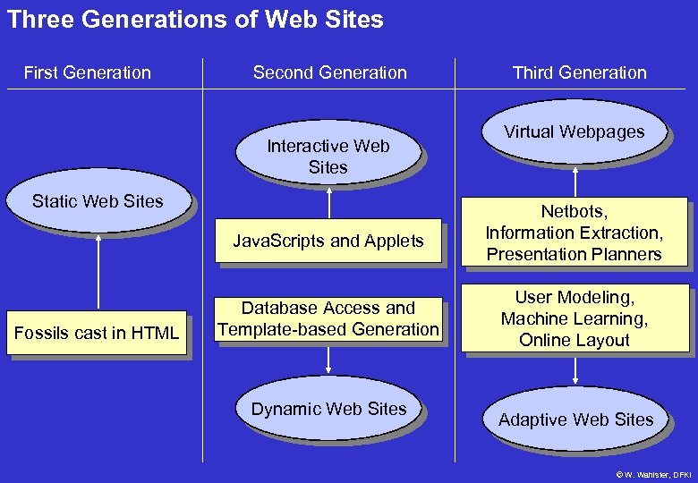 Three Generations of Web Sites First Generation Second Generation Interactive Web Sites Static Web